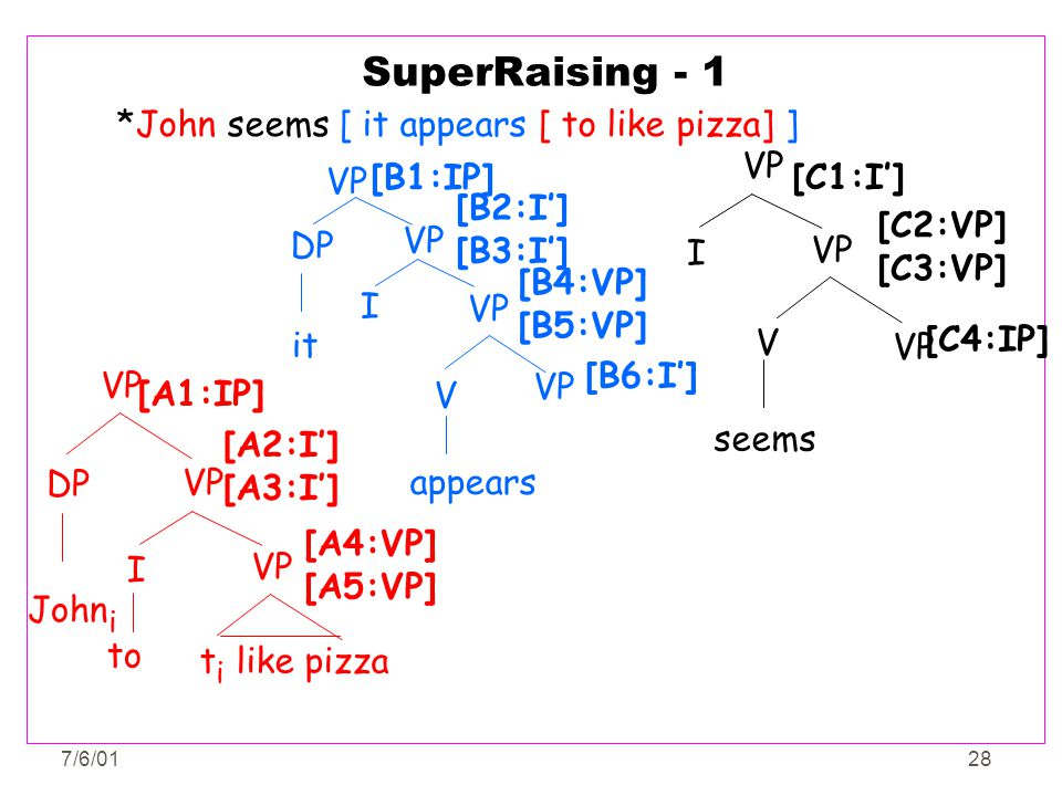 SuperRaising - 1 *John seems [ it appears [ to like pizza] ] VP I